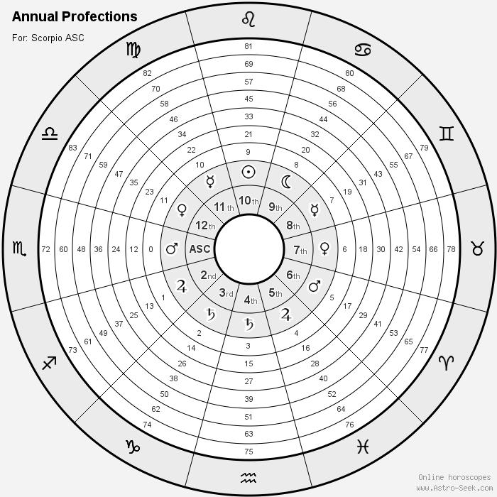 roue des signes du zodiaque, avec Scorpion à l'Ascendant, les signes des planètes gouvernant les signes au centre, et le numérotage de chaque signe en partant de l'Ascendant - 0 ; Sagittaire 1, Capricorne 2, et ainsi de suite jusqu'à 83 ; image par Astro-Seek