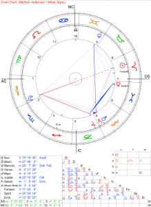 exemple d'une carte diurne faite sur Astrodienst en réglage hellénistique ; ascendant Balance, Soleil en Bélier à 19°