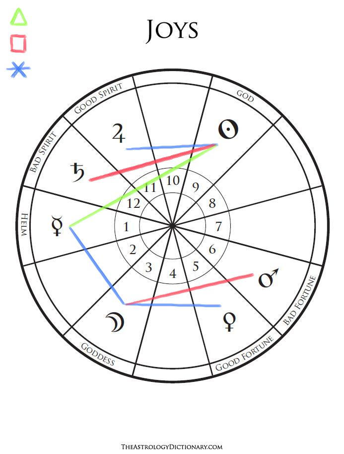 schéma des joies planétaires avec des traits colorés pour les aspects ; rouge pour les carrés, bleu pour les sextiles et vert pour le trigone