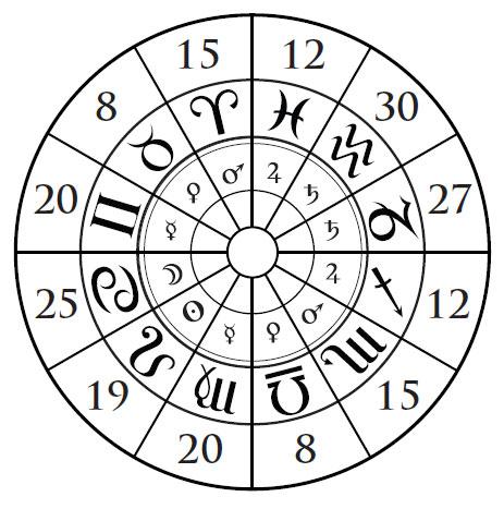 la roue zodiacale, avec les dignités planétaires dans le cercle plus petit, et les années associées à chaque signe en LZ dans le grand cercle