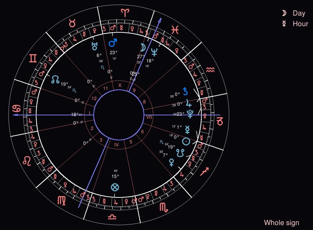 thème de la conjonction Jupiter-Saturne le 21 décembre à 19:20, réalisé avec Morinus