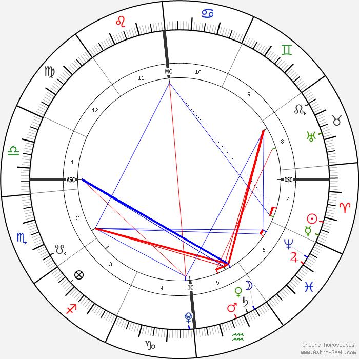 thème de la conjonction de Vénus et Saturne en Verseau le 28 mars 2022 ; Ascendant Balance, Mars en Verseau, Lune en Verseau, Jupiter en Poissons, Soleil et Mercure en Bélier