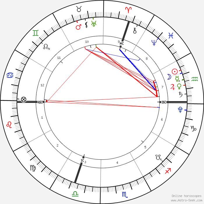 thème de la conjonction Vénus-Jupiter en Verseau le 11 février 2021 ; Ascendant Li