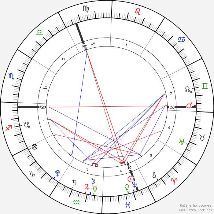 Ascendant Sagittaire, Descendant conjoint à Mars en Gémeaux ; Soleil-Neptune en 4 en Poissons avec Vénus, Saturne, Jupiter, Lune et Mercure en Verseau