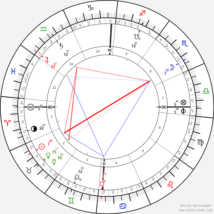 Ascendant Bélier 5°46, MC Capricorne 2°13, IC conjoint à Mars en Cancer, Jupiter et Saturne en maison 11, Vénus, Mercure et le Soleil en maison 2, la Lune en 8