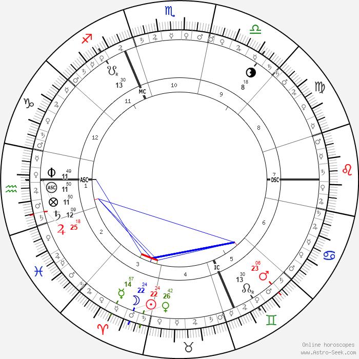 Ascendant 11°50 Verseau, Saturne 12°09, MC Sagittaire 4°49, Nouvelle Lune 22°25 Bélier en maison 3, Mars en Gémeaux en coprésence à l'IC