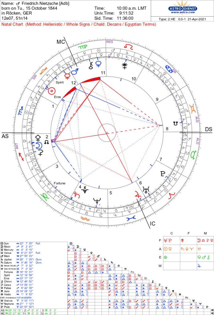 Thème natal de Friedrich Nietzsche (source : Astro Data Bank), né le 15 octobre 1844 à 10h ; Ascendant 29° Scorpion, Mars en Vierge conjoint le MC, Soleil et Mercure en Balance en maison 12 en coprésence au Lot d'Esprit, Lune en Sagittaire conjoint Antarès, Pallas et Rahu, Jupiter Rx en Poissons conjoint l'IC, Saturne en Verseau conjoint Vesta, Vénus en Vierge conjoint Chiron, opposition partile de Pluton et du Soleil, opposition quasi-partile de Mercure et d'Uranus