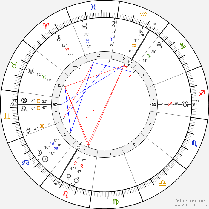 thème de la Nouvelle Lune en Cancer le 10 juillet à 3h16 (lieu de référence : Paris, France) Ascendant 8° Gémeaux en conjonction à Rahu, Mercure 27° Gémeaux, Lune et Soleil 18° Cancer, Milieu du Ciel 7° Verseau, Saturne Rx 11° Verseau, Vénus 15° Lion, Mars 17° Lion, Jupiter Rx 1° Poissons