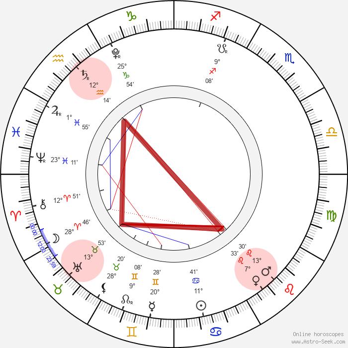le carré en T formé par Saturne en Verseau, Uranus en Taureau, Mars (et Vénus) en Lion (thème du 3 juillet 2021 réalisé avec Astro-Seek, emphase visuelle ajoutée)