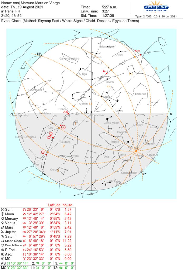 carte de la conjonction Mercure-Mars en Vierge